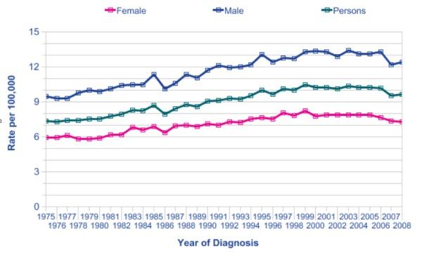 Leukemia-Rate-Year-of-Diagnosis1